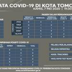 Data Covid-19 Di Kota Tomohon Hingga Hari ini, Terkonfirmasi Positif Tetap 6 Orang, PDP Bertambah 4 Orang