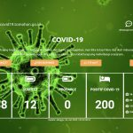 Positif Covid-19 Di Tomohon, Tembus 200 Kasus, 115 Orang Sembuh